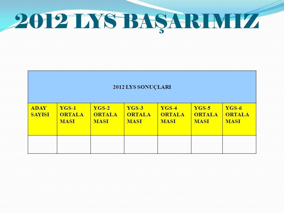 2012 LYS BAŞARIMIZ 2012 LYS SONUÇLARI ADAY SAYISI YGS-1 ORTALAMASI