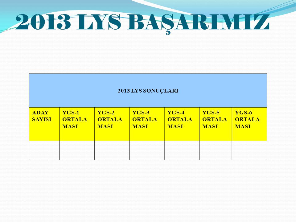 2013 LYS BAŞARIMIZ 2013 LYS SONUÇLARI ADAY SAYISI YGS-1 ORTALAMASI