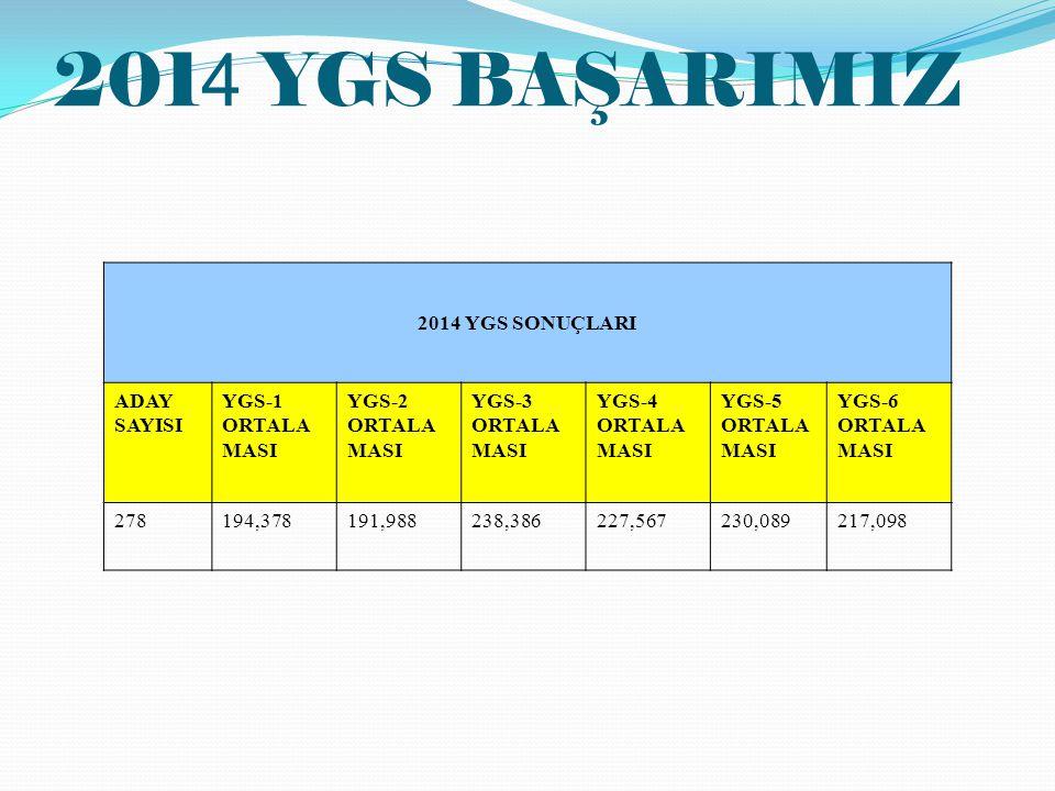 2014 YGS BAŞARIMIZ 2014 YGS SONUÇLARI ADAY SAYISI YGS-1 ORTALAMASI