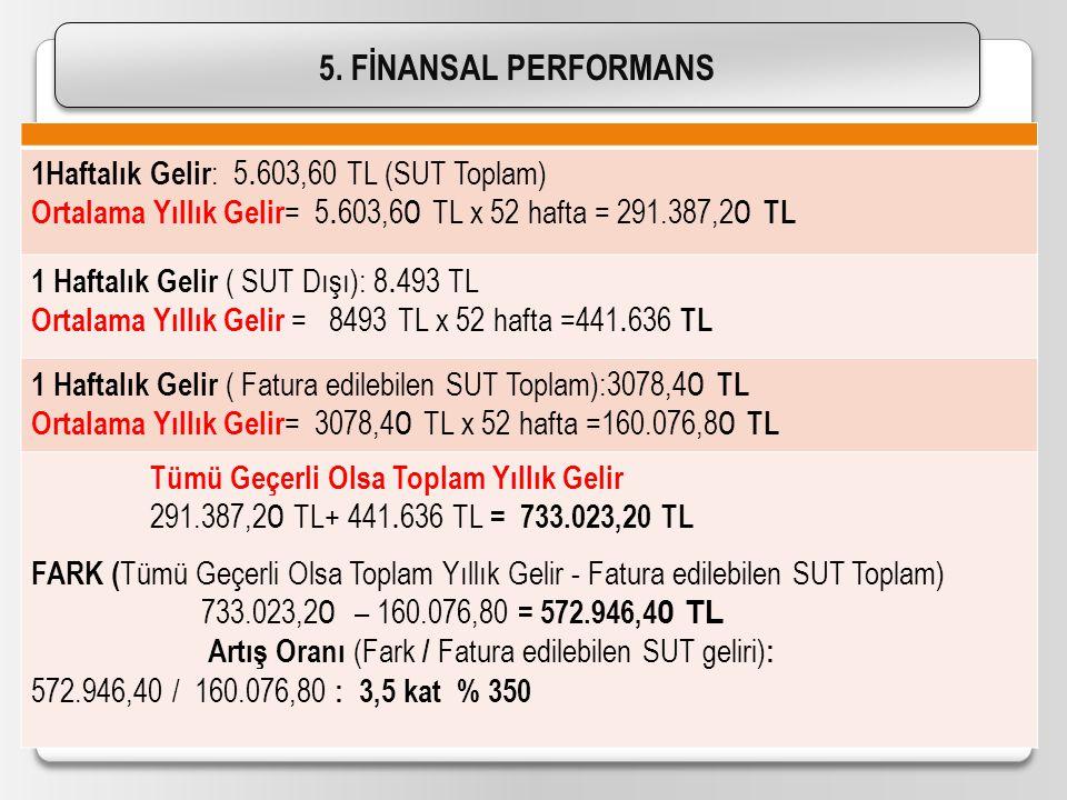 5. FİNANSAL PERFORMANS 1Haftalık Gelir: 5.603,60 TL (SUT Toplam)