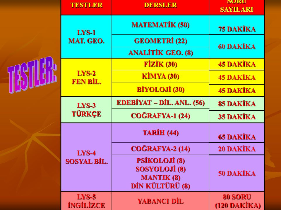 TESTLER: TESTLER DERSLER SORU SAYILARI LYS-1 MAT. GEO. MATEMATİK (50)