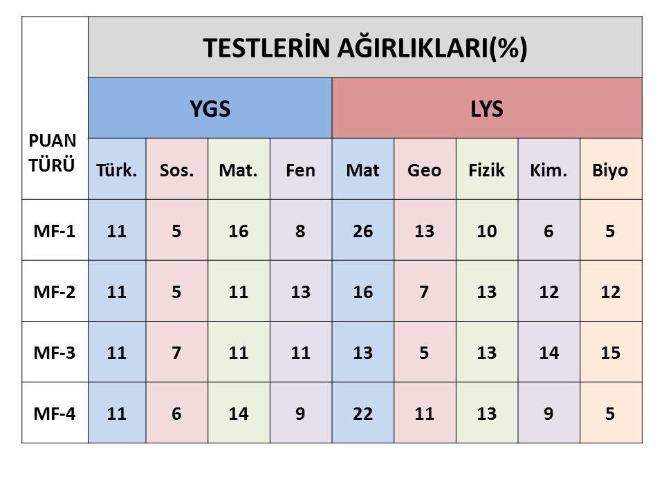TESTLERİN AĞIRLIKLARI(%)