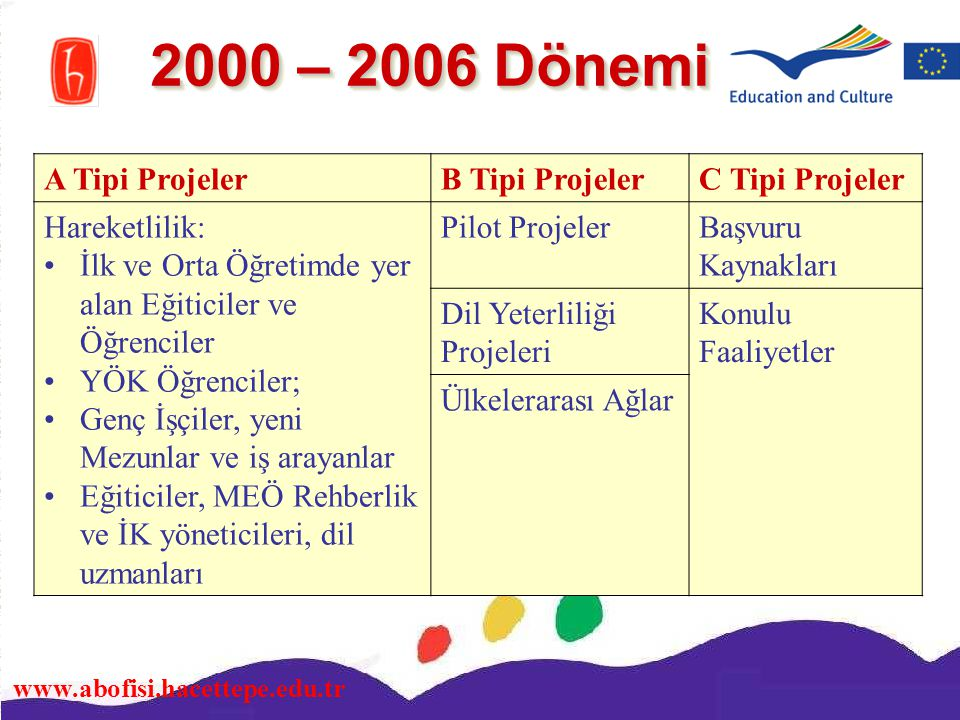 2000 – 2006 Dönemi A Tipi Projeler B Tipi Projeler C Tipi Projeler