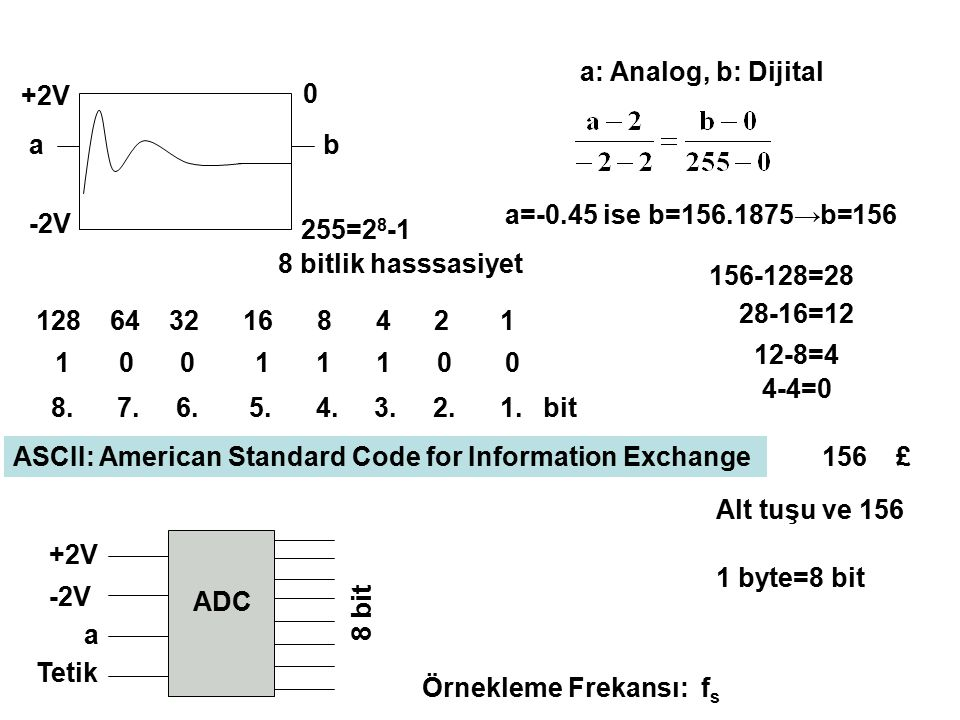 a: Analog, b: Dijital +2V. a. b. a=-0.45 ise b=156.1875→b=156. -2V. 255=28-1. 8 bitlik hasssasiyet.