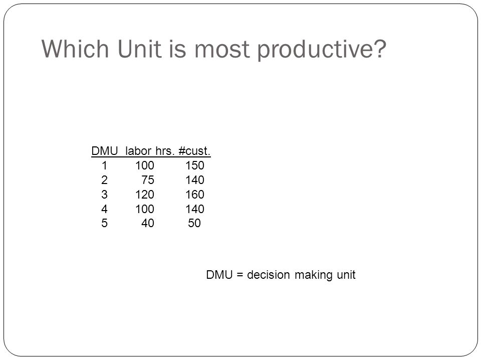 Which Unit is most productive