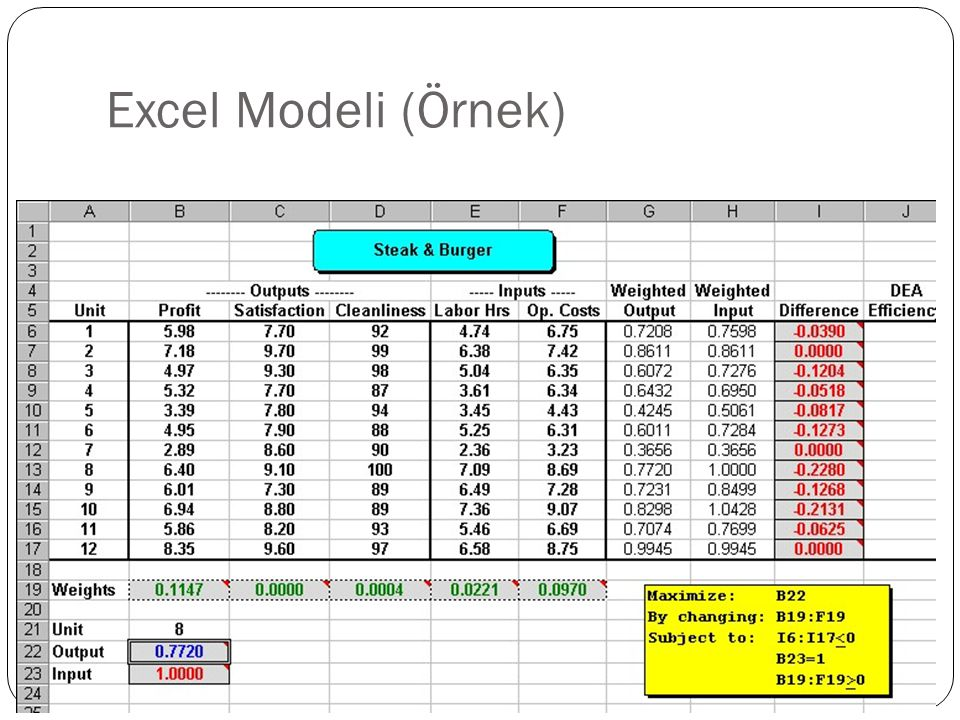 Excel Modeli (Örnek)