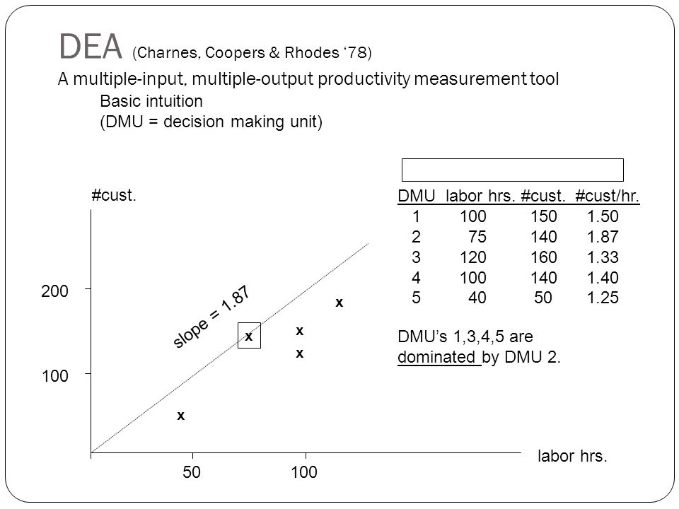 DEA (Charnes, Coopers & Rhodes '78) A multiple-input, multiple-output productivity measurement tool