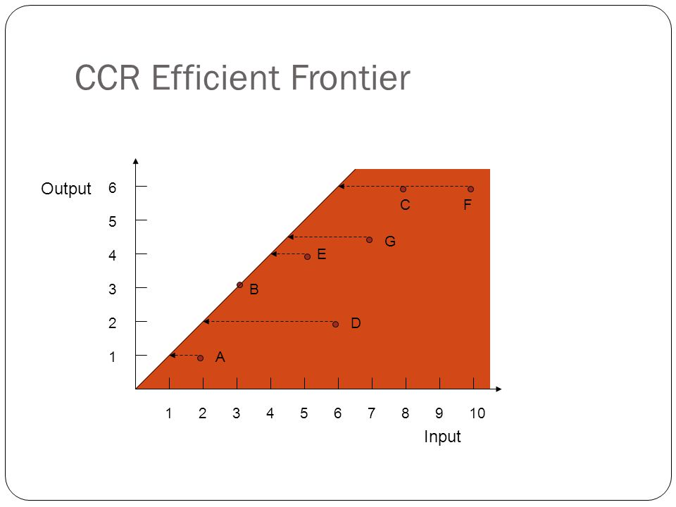CCR Efficient Frontier