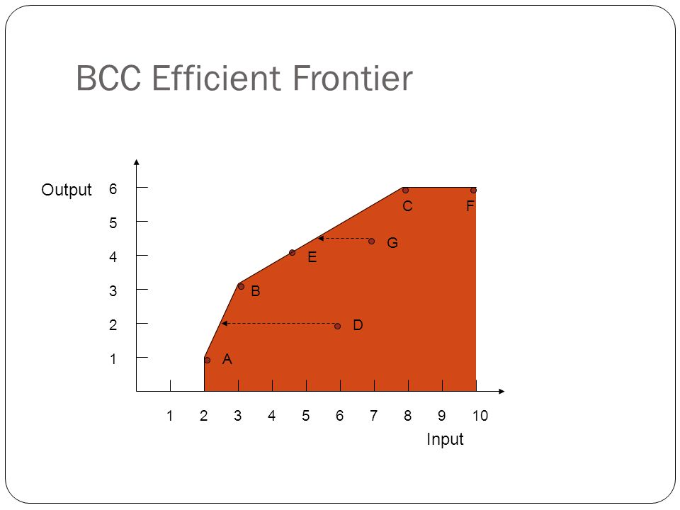 BCC Efficient Frontier