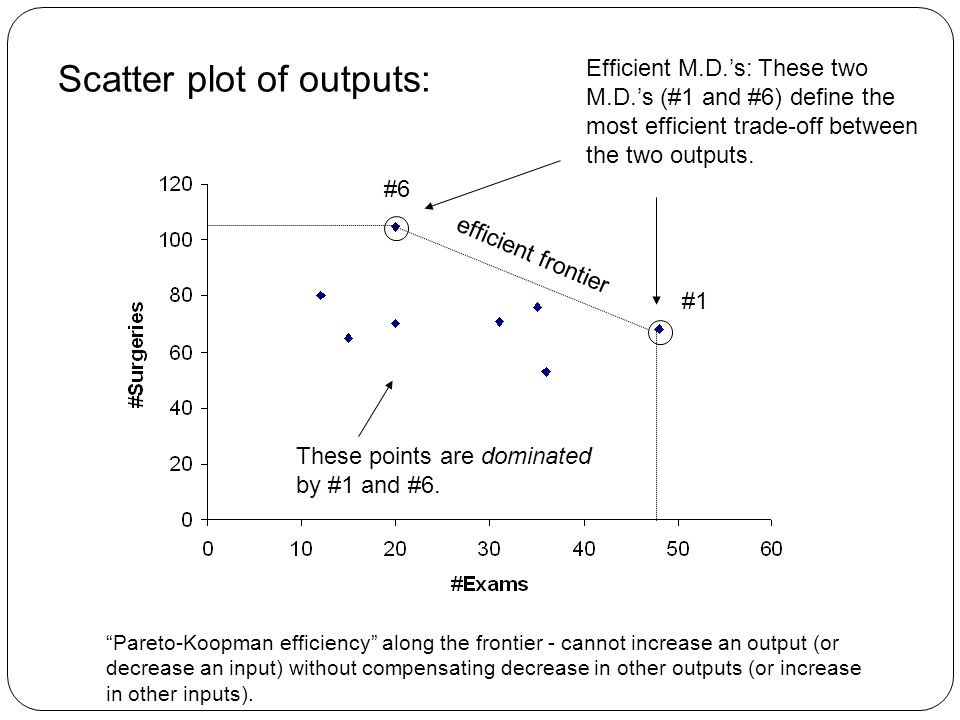 Scatter plot of outputs: