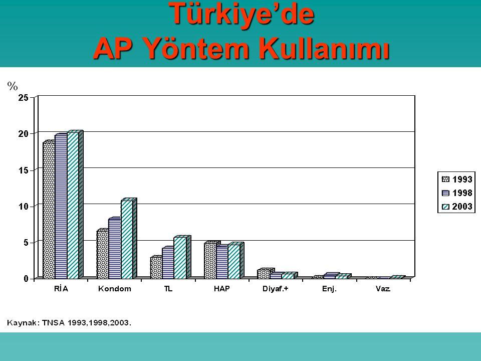Türkiye'de AP Yöntem Kullanımı