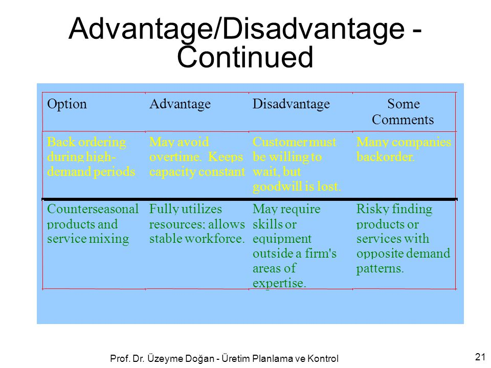 Advantage/Disadvantage - Continued
