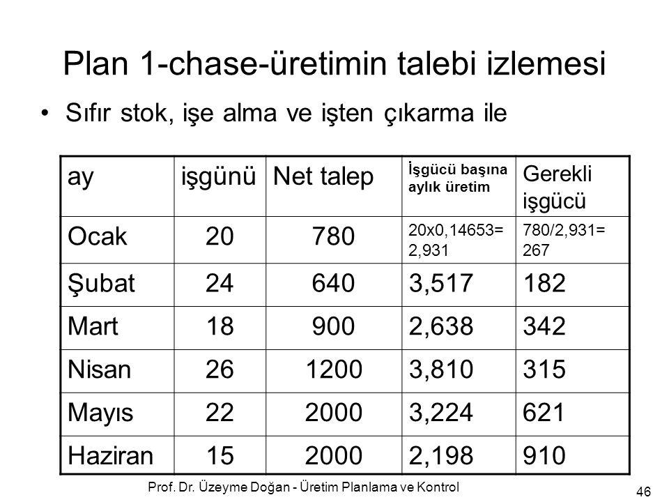 Plan 1-chase-üretimin talebi izlemesi