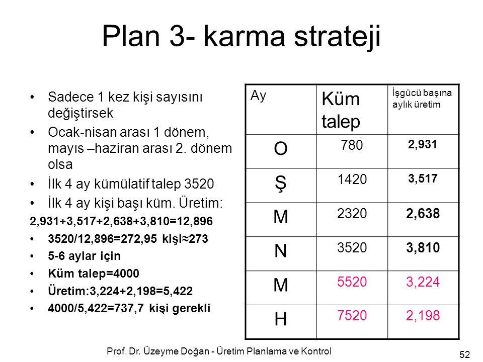 Prof. Dr. Üzeyme Doğan - Üretim Planlama ve Kontrol