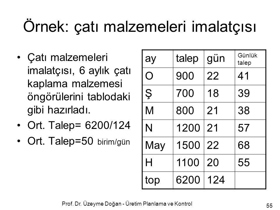 Örnek: çatı malzemeleri imalatçısı