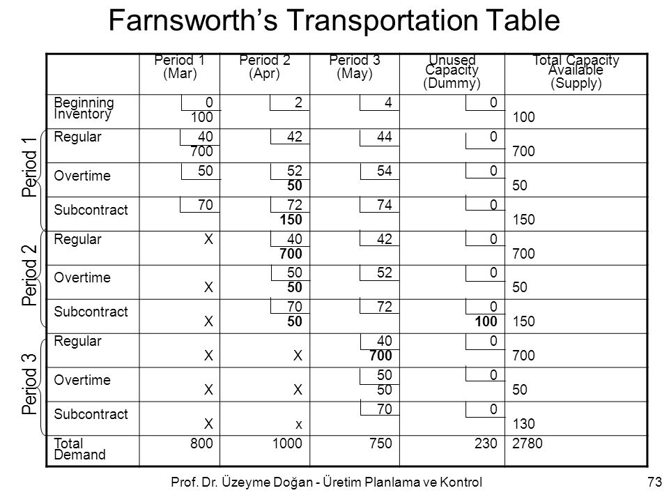 Farnsworth's Transportation Table