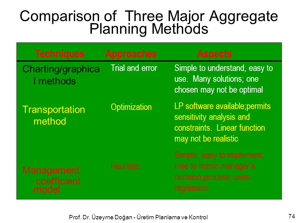 Comparison of Three Major Aggregate Planning Methods