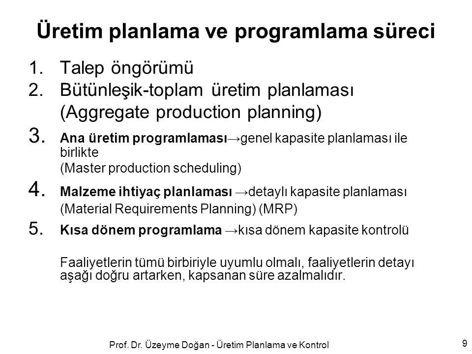 Üretim planlama ve programlama süreci