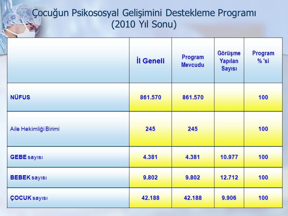 Çocuğun Psikososyal Gelişimini Destekleme Programı (2010 Yıl Sonu)