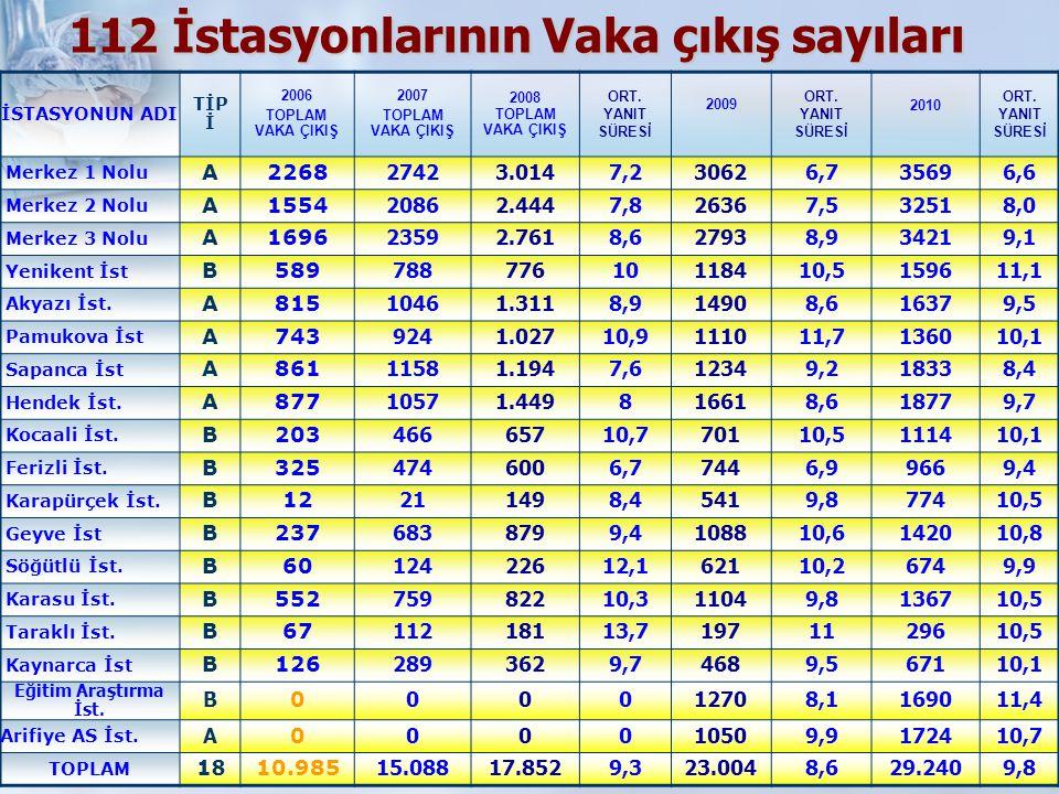112 İstasyonlarının Vaka çıkış sayıları