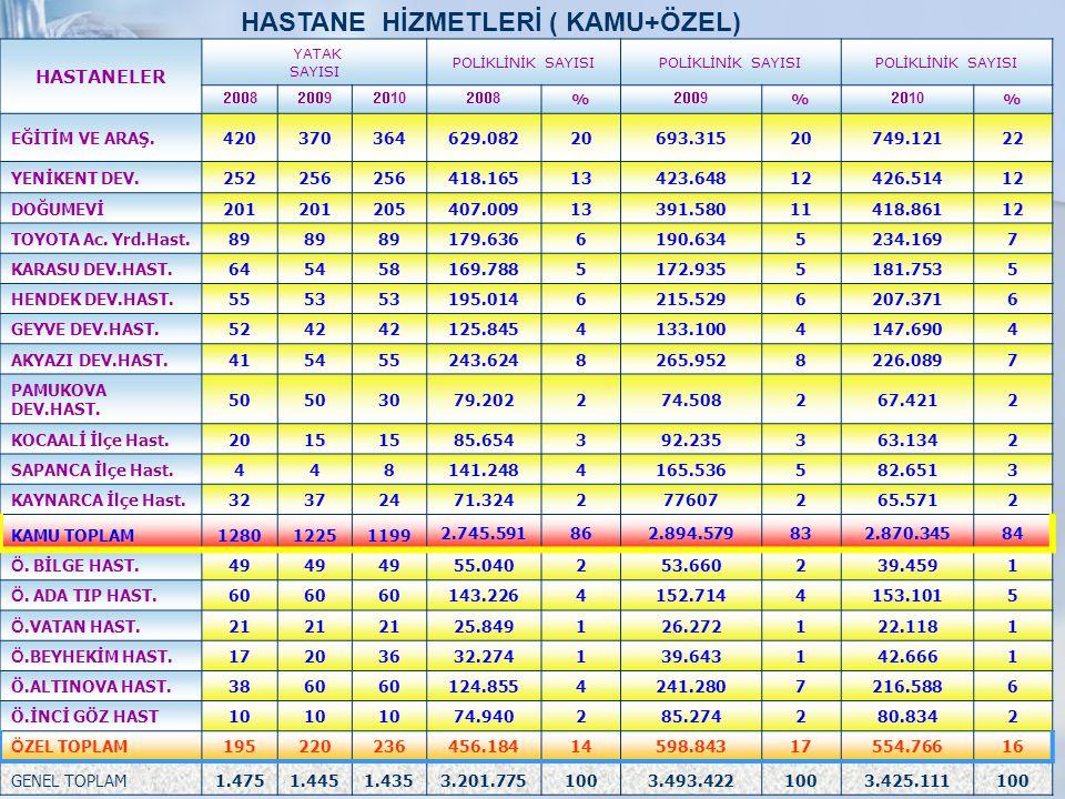 HASTANE HİZMETLERİ ( KAMU+ÖZEL)