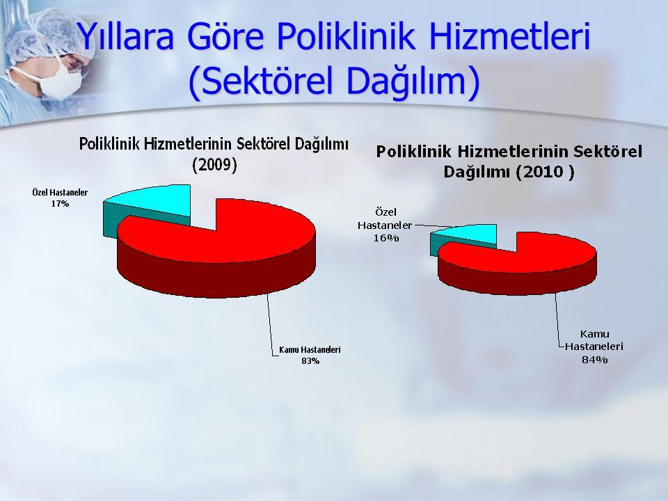 Yıllara Göre Poliklinik Hizmetleri (Sektörel Dağılım)