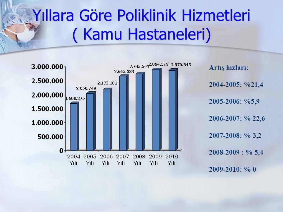 Yıllara Göre Poliklinik Hizmetleri ( Kamu Hastaneleri)