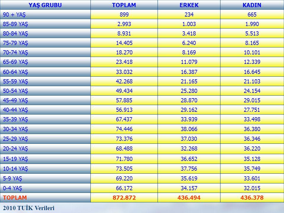 2010 TUİK Verileri YAŞ GRUBU TOPLAM ERKEK KADIN 90 + YAŞ 899 234 665
