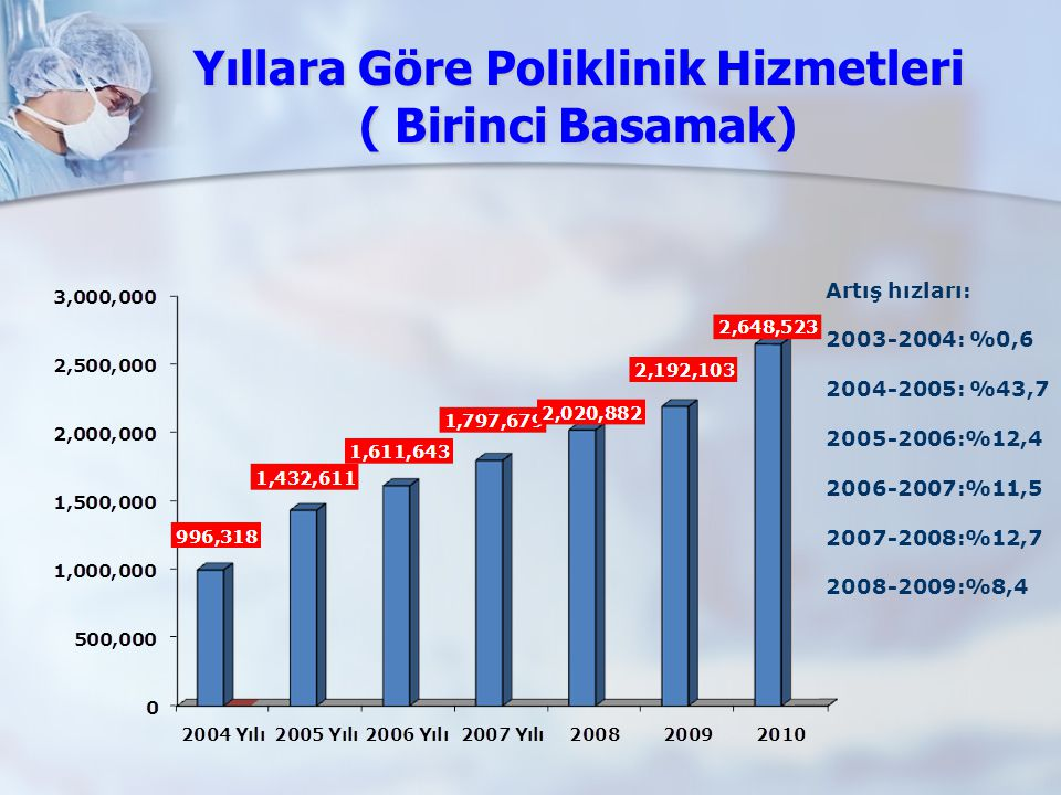 Yıllara Göre Poliklinik Hizmetleri ( Birinci Basamak)