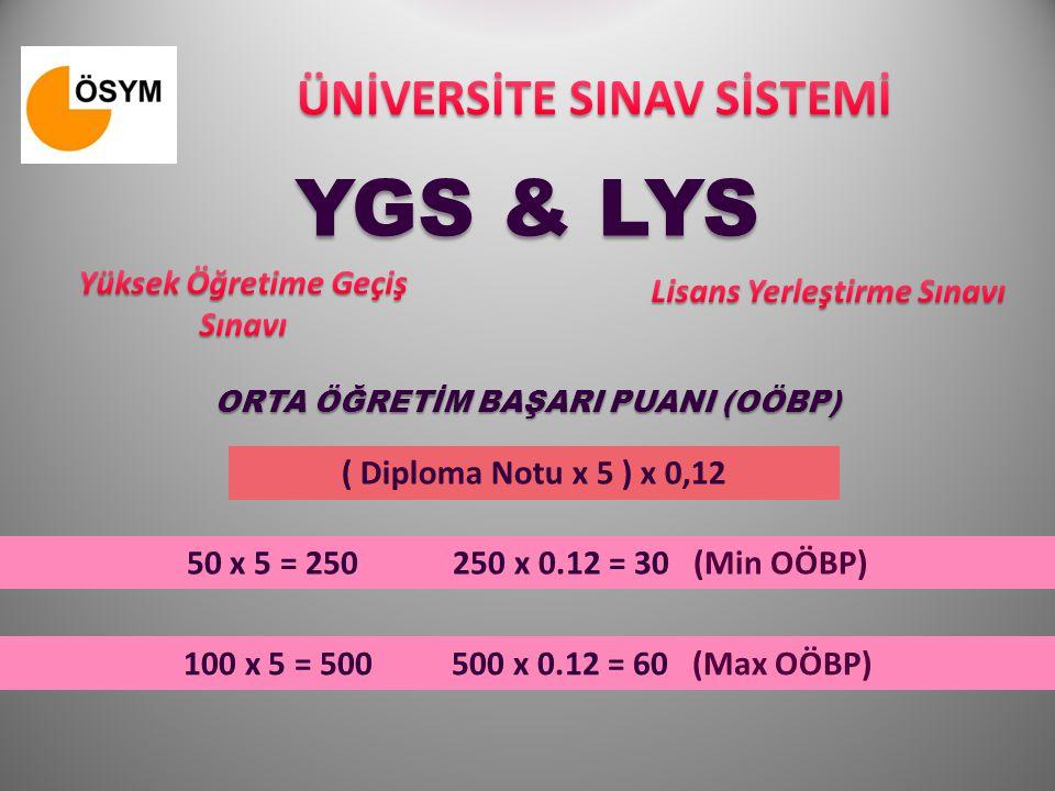 YGS & LYS ÜNİVERSİTE SINAV SİSTEMİ Yüksek Öğretime Geçiş Sınavı