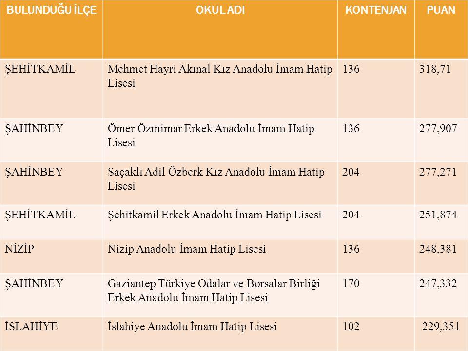 BULUNDUĞU İLÇE OKUL ADI. KONTENJAN. PUAN. ŞEHİTKAMİL. Mehmet Hayri Akınal Kız Anadolu İmam Hatip Lisesi.
