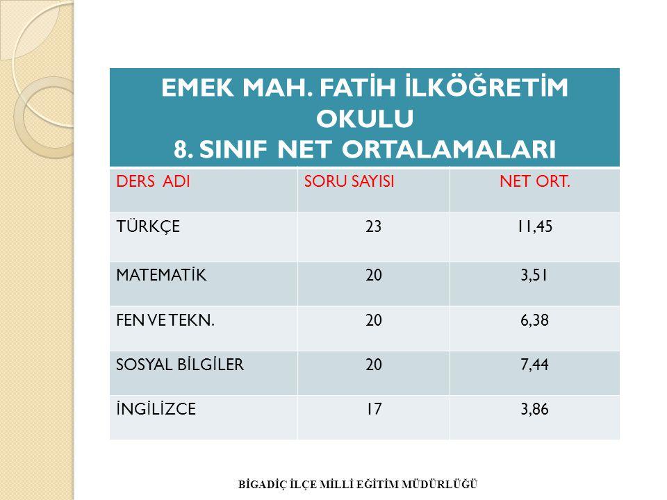EMEK MAH. FATİH İLKÖĞRETİM OKULU 8. SINIF NET ORTALAMALARI