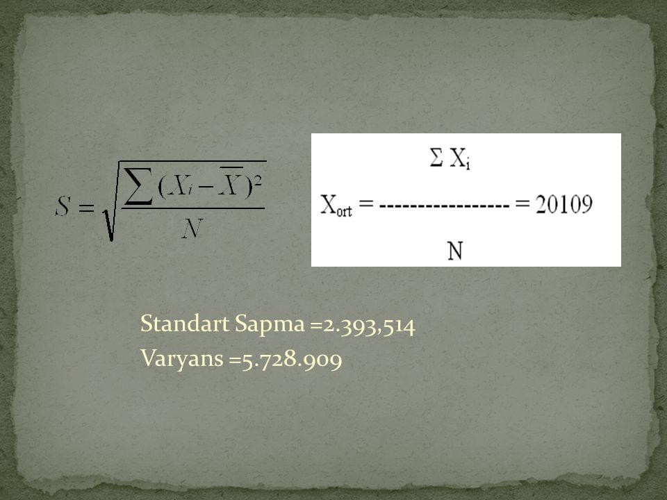 Standart Sapma =2.393,514 Varyans =5.728.909