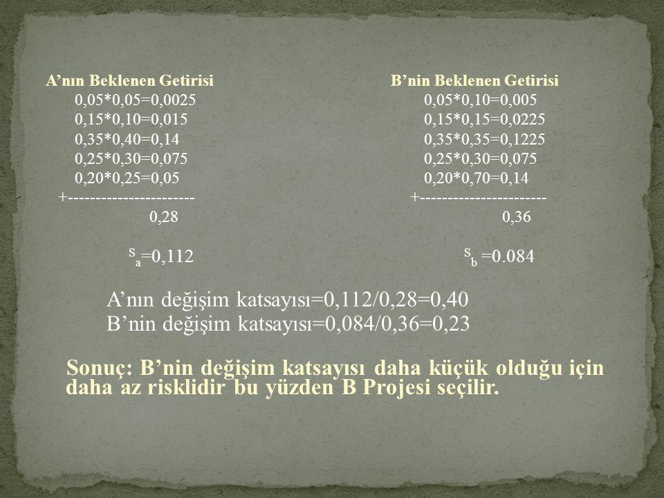A'nın değişim katsayısı=0,112/0,28=0,40
