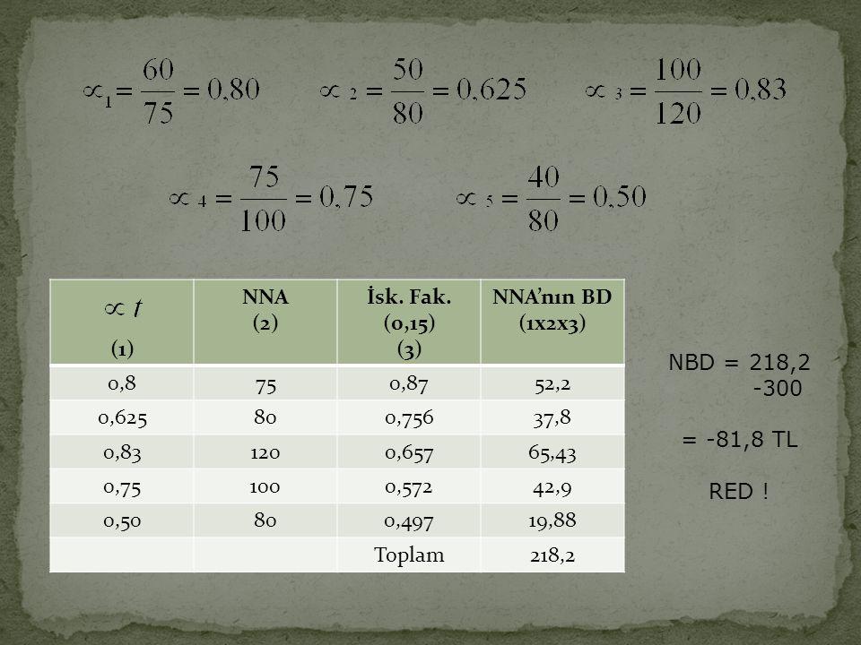 (1) NNA. (2) İsk. Fak. (0,15) (3) NNA'nın BD. (1x2x3) 0,8. 75. 0,87. 52,2. 0,625. 80. 0,756.