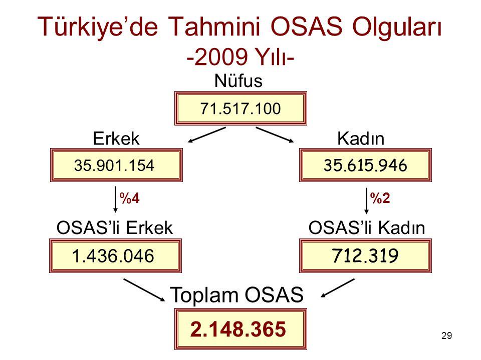 Türkiye'de Tahmini OSAS Olguları -2009 Yılı-