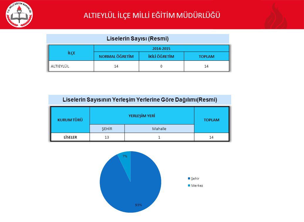 Liselerin Sayısı (Resmi)