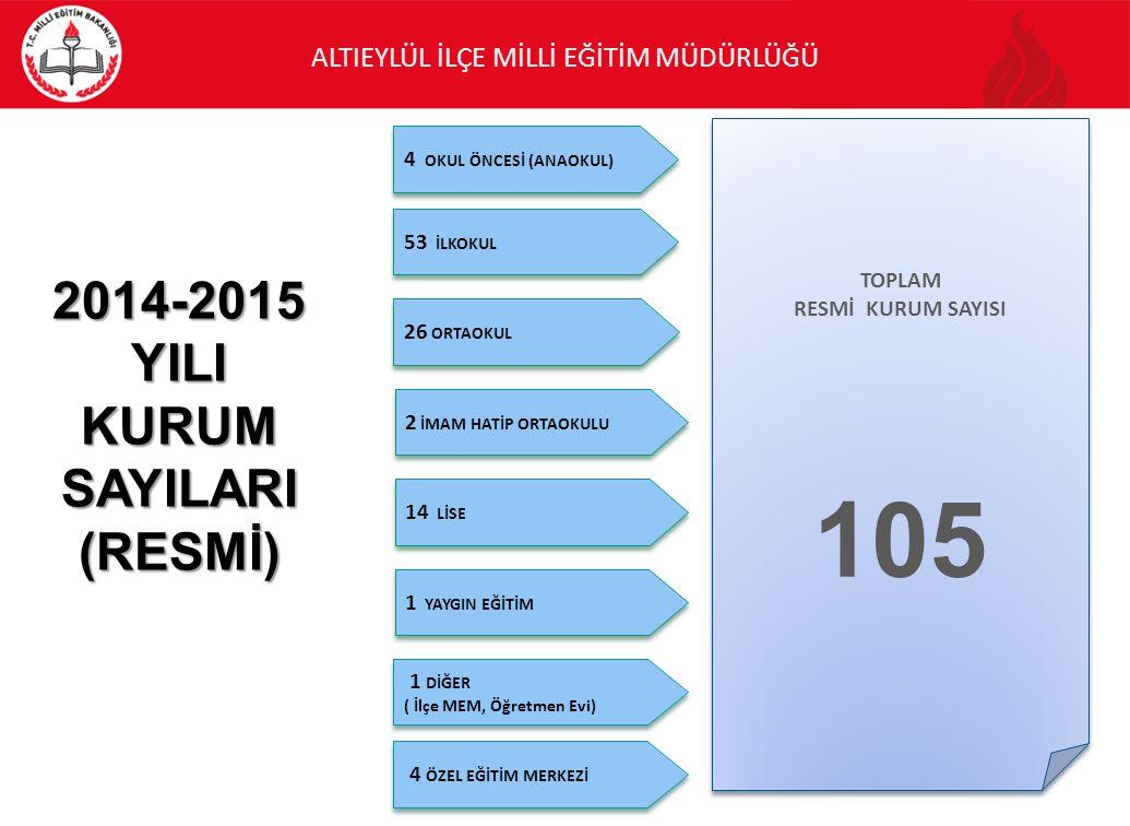 105 2014-2015 YILI KURUM SAYILARI (RESMİ) 4 OKUL ÖNCESİ (ANAOKUL)
