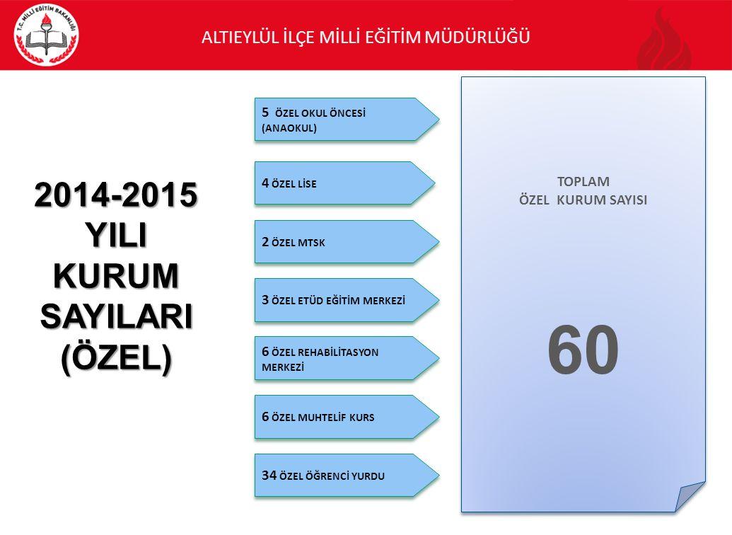 60 2014-2015 YILI KURUM SAYILARI (ÖZEL) 5 ÖZEL OKUL ÖNCESİ (ANAOKUL)