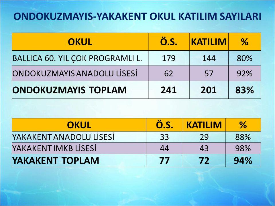 ONDOKUZMAYIS-YAKAKENT OKUL KATILIM SAYILARI