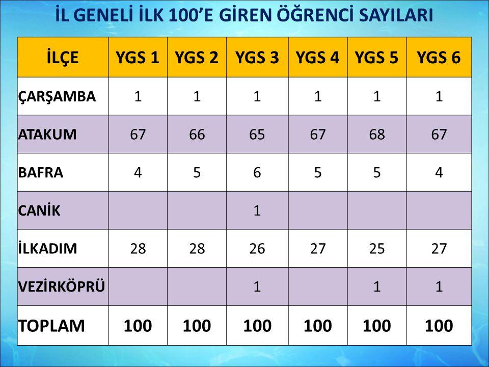 İL GENELİ İLK 100'E GİREN ÖĞRENCİ SAYILARI
