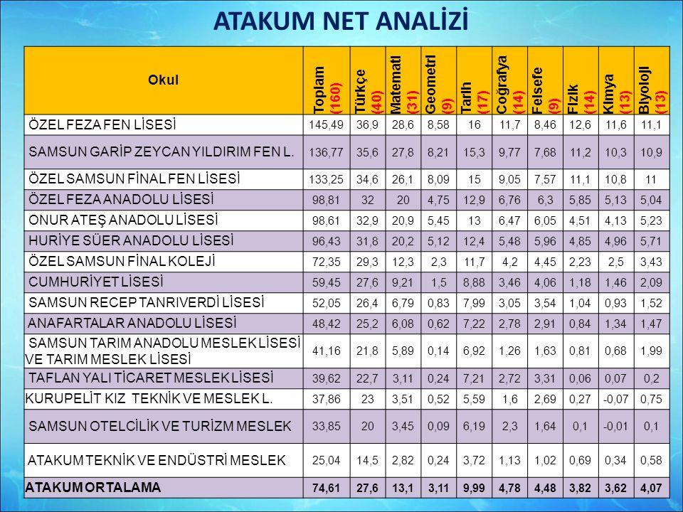 ATAKUM NET ANALİZİ Okul Toplam (160) Türkçe (40) Matemati (31)