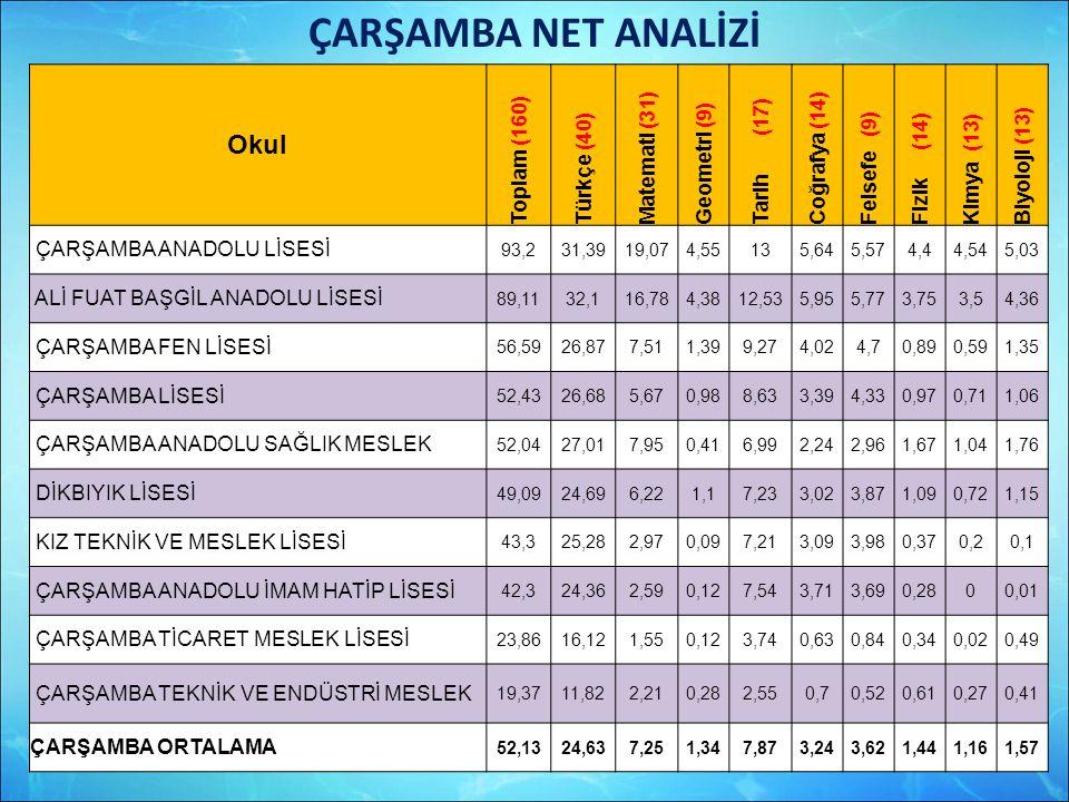 ÇARŞAMBA NET ANALİZİ Okul Toplam (160) Türkçe (40) Matemati (31)