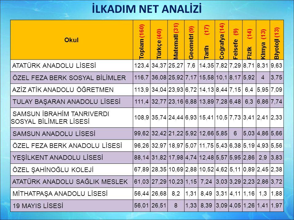 İLKADIM NET ANALİZİ Okul ATATÜRK ANADOLU LİSESİ