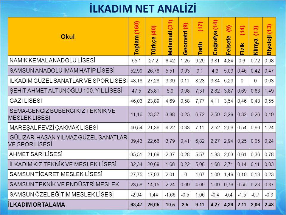 İLKADIM NET ANALİZİ Okul Toplam (160) Türkçe (40) Matemati (31)