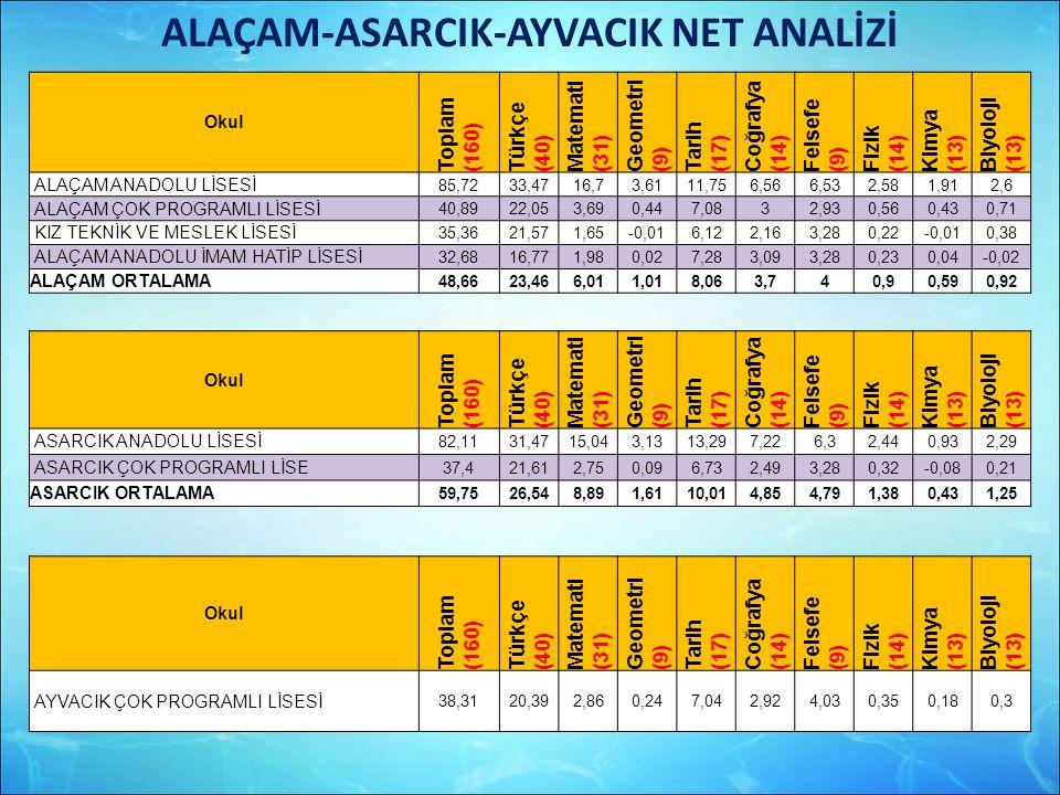 ALAÇAM-ASARCIK-AYVACIK NET ANALİZİ