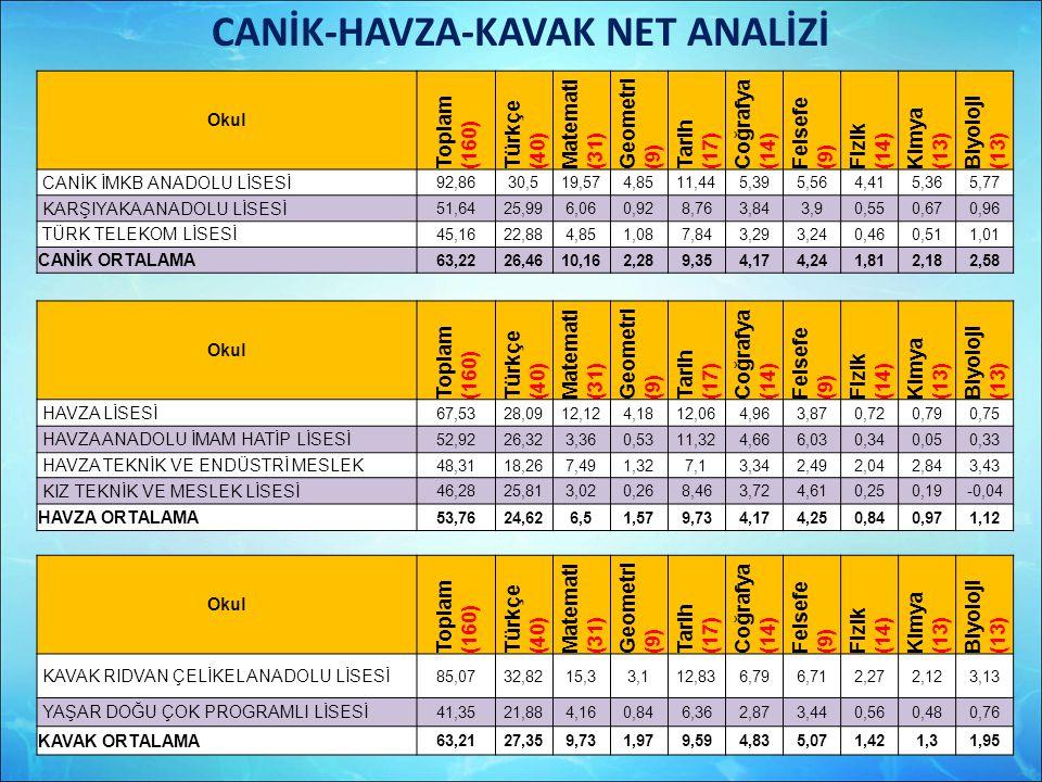 CANİK-HAVZA-KAVAK NET ANALİZİ