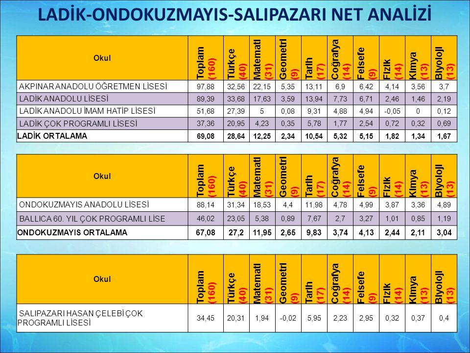 LADİK-ONDOKUZMAYIS-SALIPAZARI NET ANALİZİ