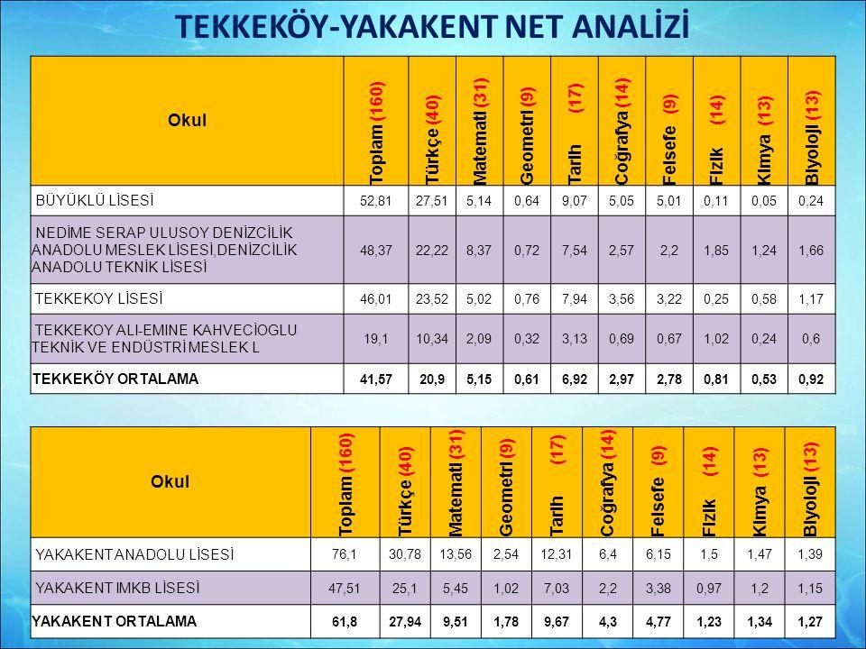 TEKKEKÖY-YAKAKENT NET ANALİZİ