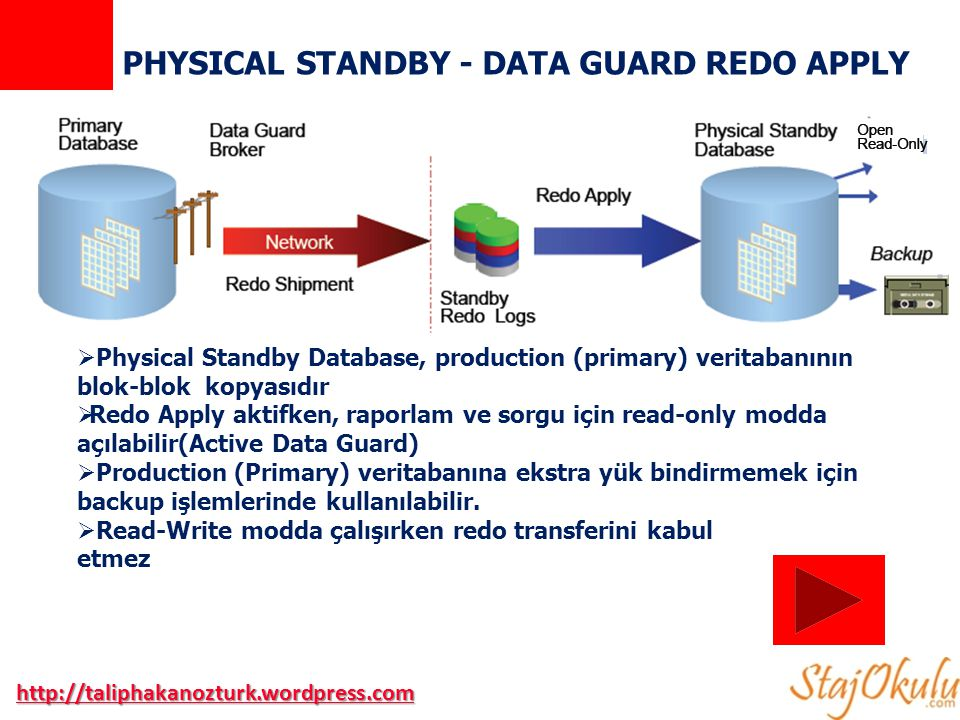 PHYSICAL STANDBY - DATA GUARD REDO APPLY